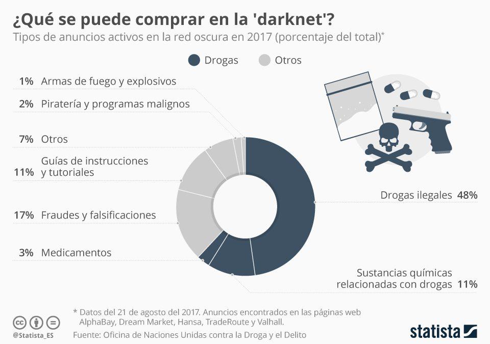 Drogas, la mercancía más popular en la 'darknet'