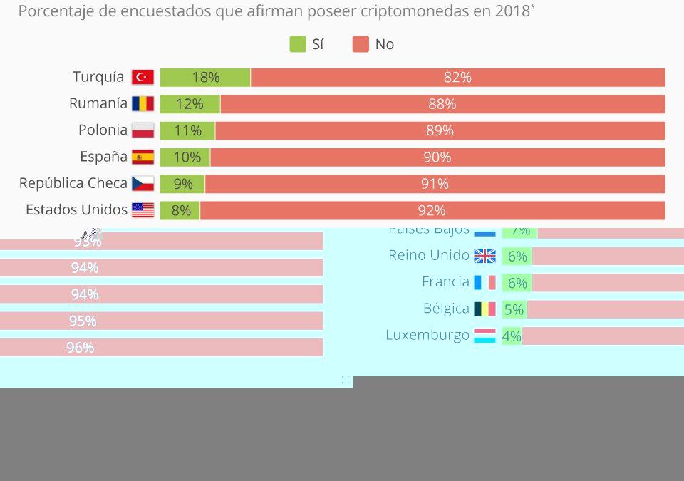Uno de cada diez españoles tiene criptomonedas