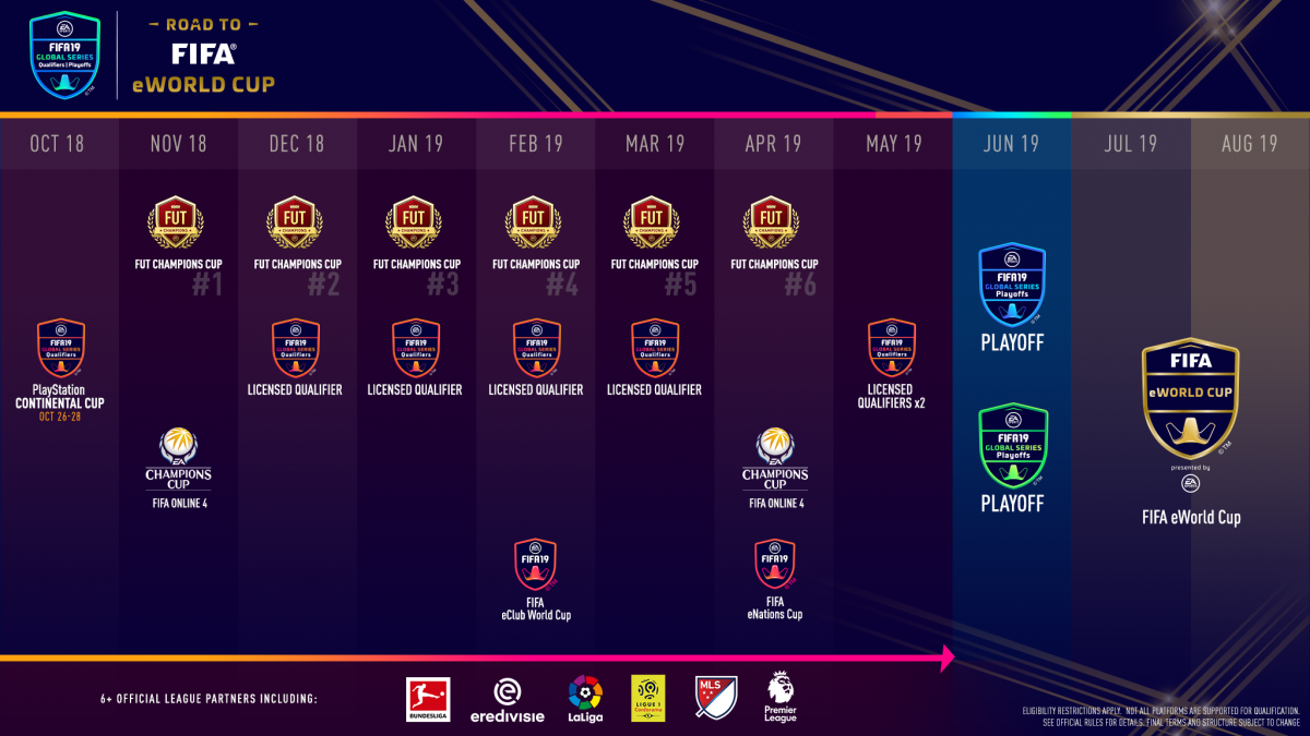 Anunciado el calendario del torneo EA SPORTS FIFA 19 Global Series