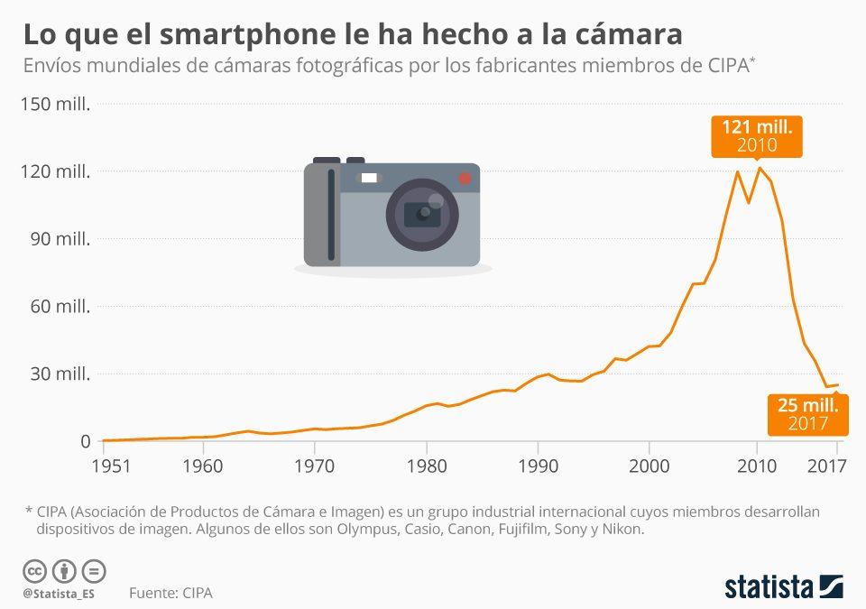 Lo que el smartphone le ha hecho a la cámara de fotos