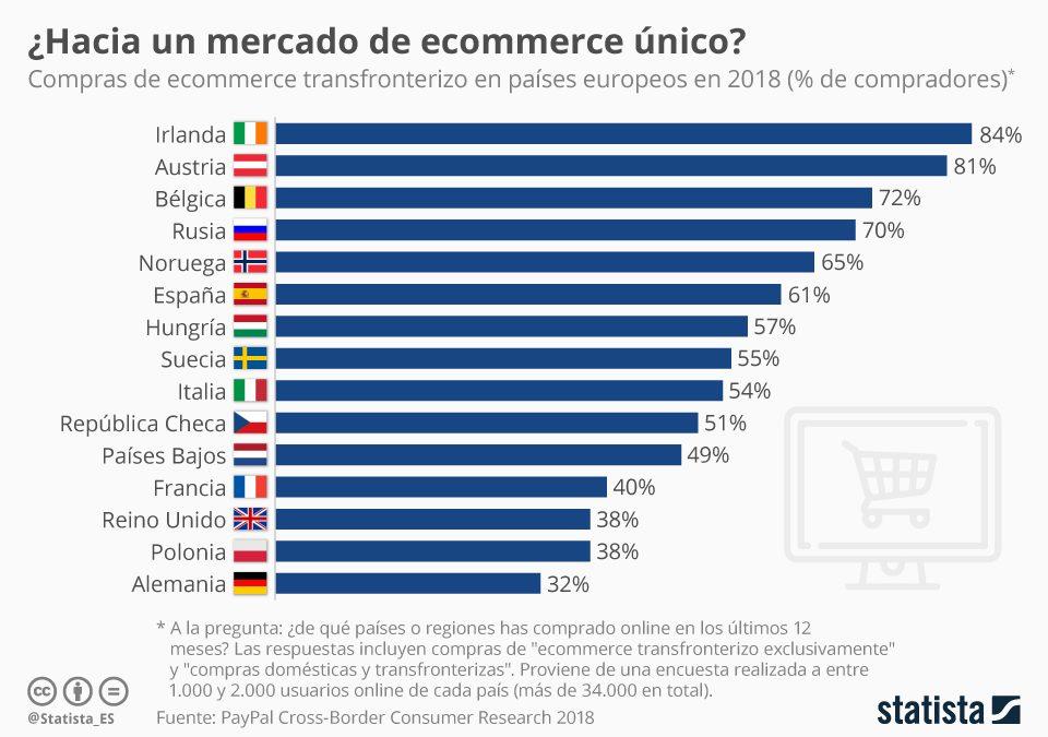 ¿Hacia un mercado de ecommerce único?