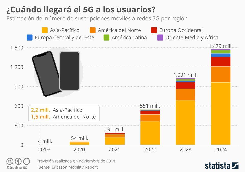 ¿Para cuándo el 5G?