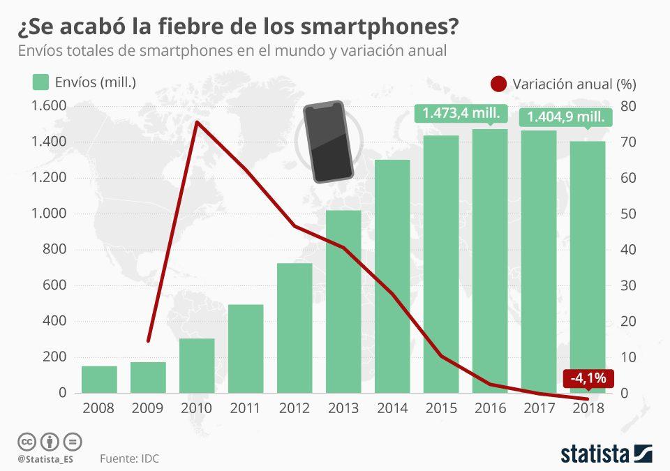 Las ventas mundiales de smartphones continúan en descenso