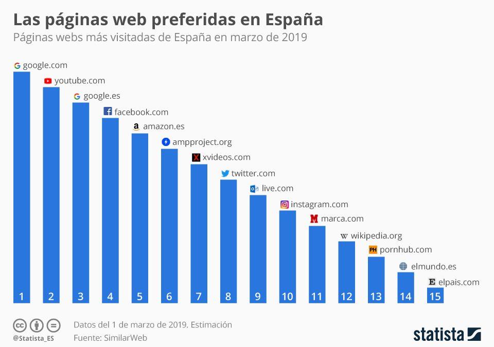 Dos páginas de pornografía, entre las quince más visitadas de España