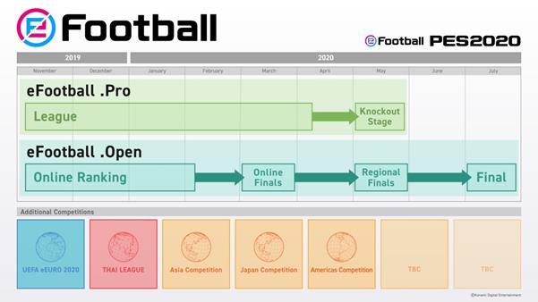 eFootball, nueva marca Konami para competiciones de esports para PES