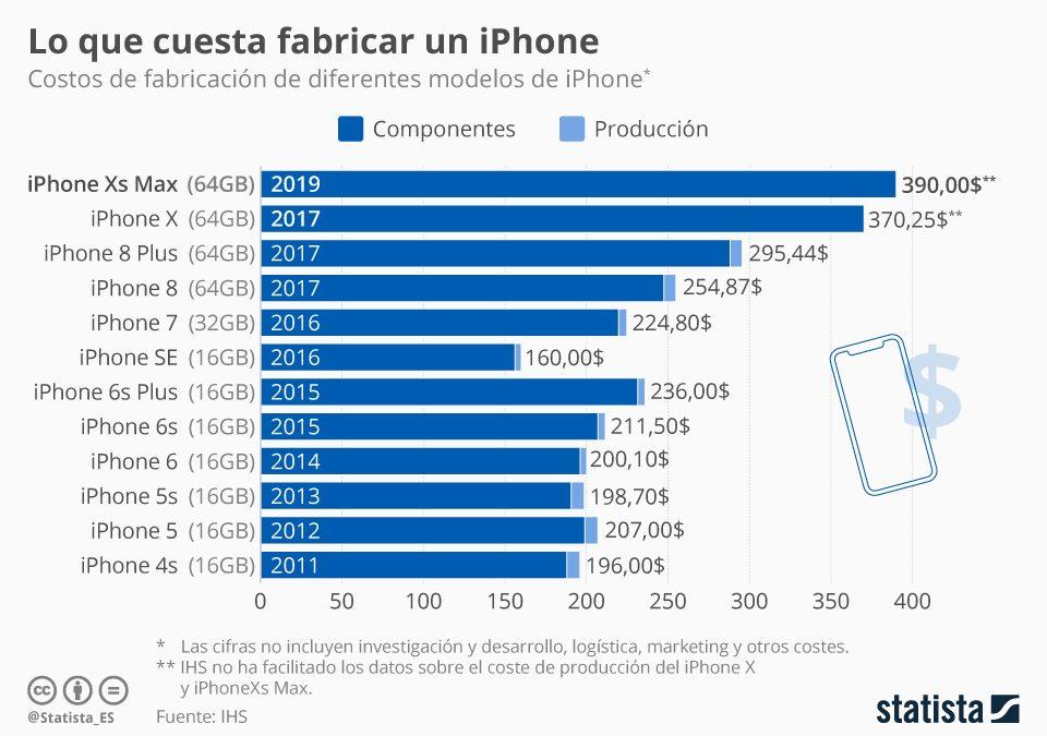 ¿Cuánto cuesta fabricar un iPhone?