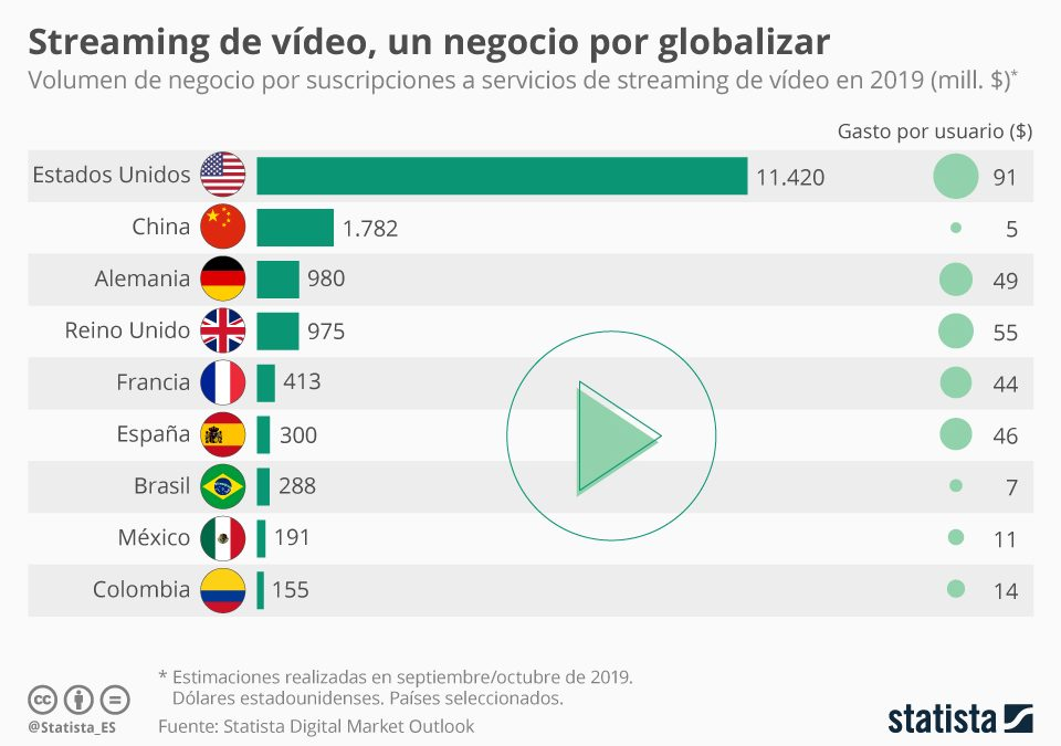 Streaming de vídeo, a la conquista del mundo