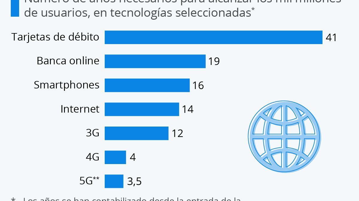 La adopción del 5G está llamada a batir récords