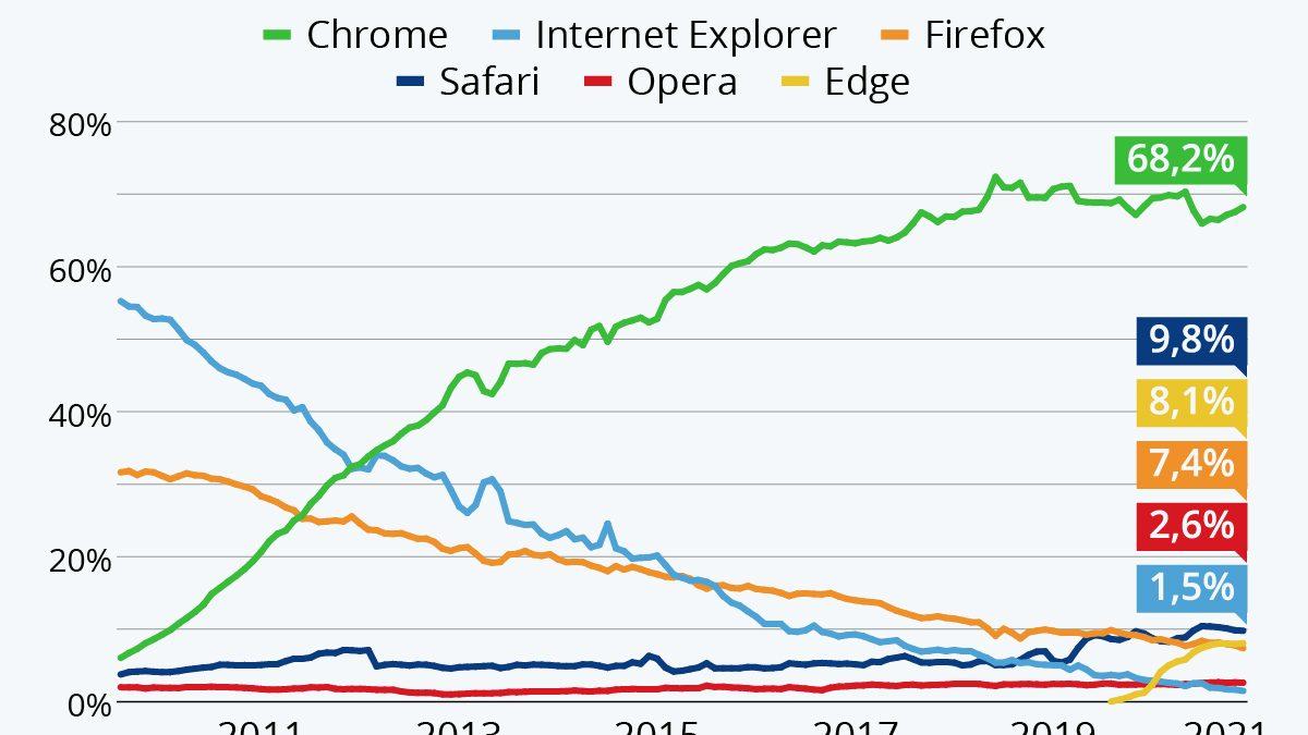 Internet Explorer desaparece y Chrome arrasa en navegación